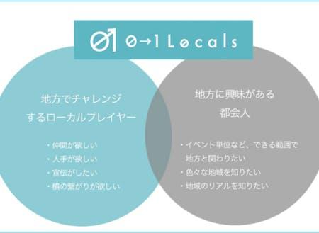 「0→1 Locals」仕組み