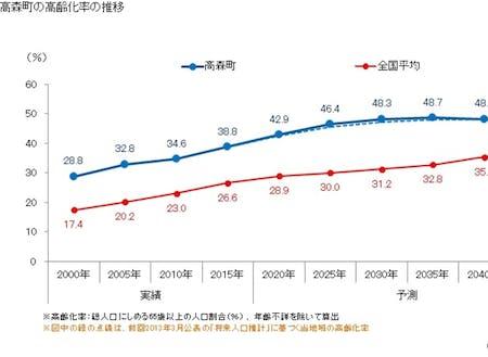 都市部と比べ高い高齢化率です