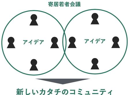 "【Co-Creation】 ""共創による町づくり"" 寄居町"