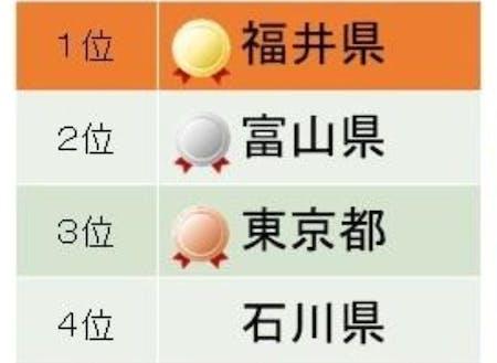 2020年幸福度ランキング結果(北陸3県が上位!)