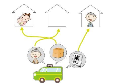 【貨客混載のイメージ図】 普通自動車免許所持者は、お客様を載せずに荷物だけを宅配します。普通二種免許取得後は荷物とお客様を同一の車両に乗せ、目的地にお届けします。