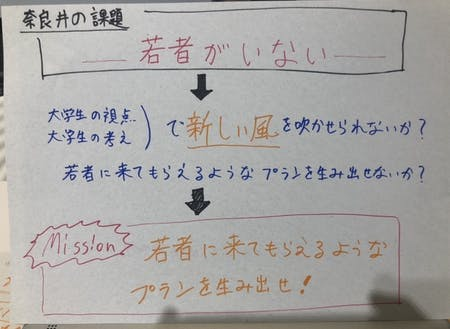 奈良井宿の課題から設定した「MISSION」