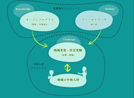 まち・ひと・しごと創生総合戦略、主要事業
