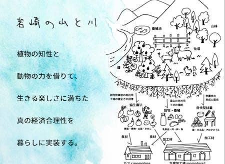 沓澤さんが描く実現したい暮らし方の全体像
